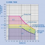Lifting Capacity GHMK7408